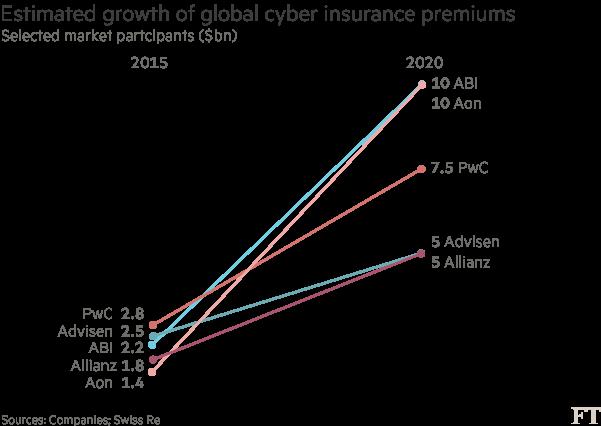 保險巨頭陸續推出區塊鍊保險