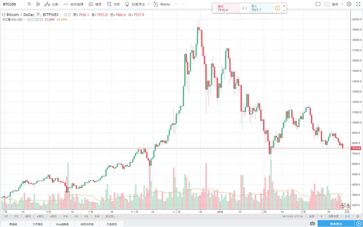 期貨市場交投量創紀錄,比特幣價格跌破7,600美元