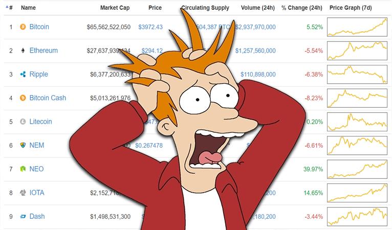 比特幣近期的價格波動,與以往的回落模式相似?