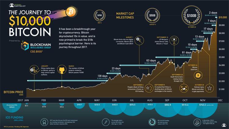 香港ANX聯合創辨人堅信虛擬貨幣和區塊鏈的未來,2018年比特幣上10萬美元