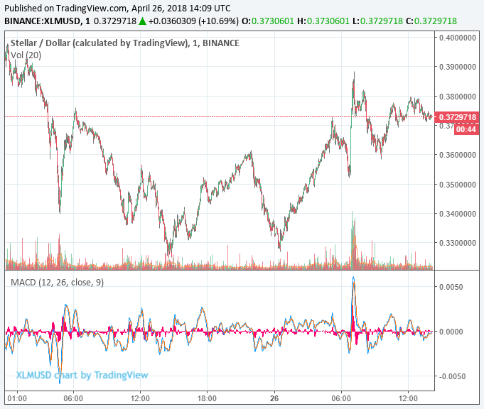 市場周三從暴跌中復蘇,Stella價格上漲10%