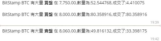 大鱷進場,比特幣50分鐘內暴升1千美元