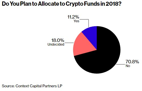 投資基金數量增8倍,機構投資者應涉獵加密貨幣?