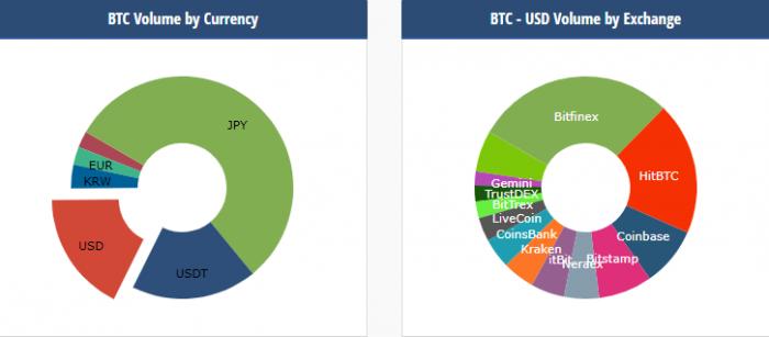 Bitfinex要求用戶提交稅務資料,造成上周比特幣價格下跌?