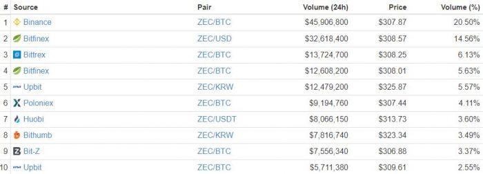 NYDFS批准Gemini交易所交易Zcash,令Zcash價格即時漲至345美元