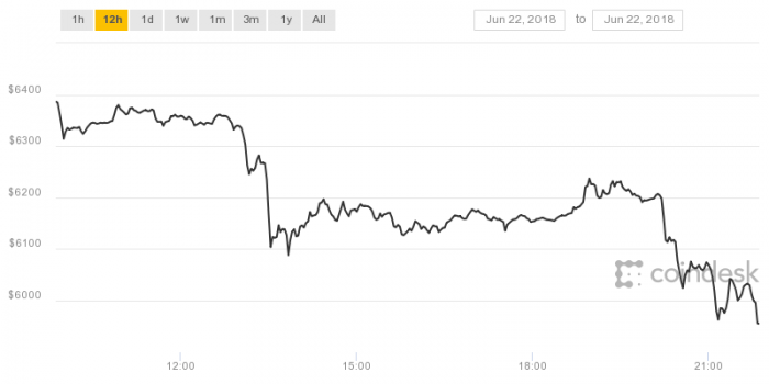 比特幣價格一度跌破6,000美元創2018年新低
