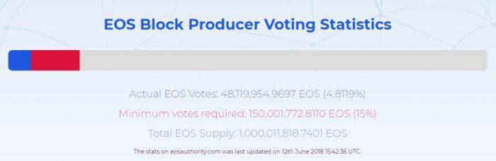 投票代幣不足,EOS主網絡上線失敗