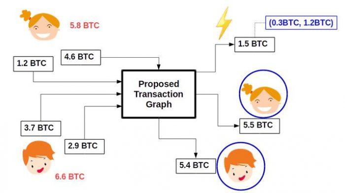 CoinJoinXT:利用閃電網絡隱藏比特幣交易