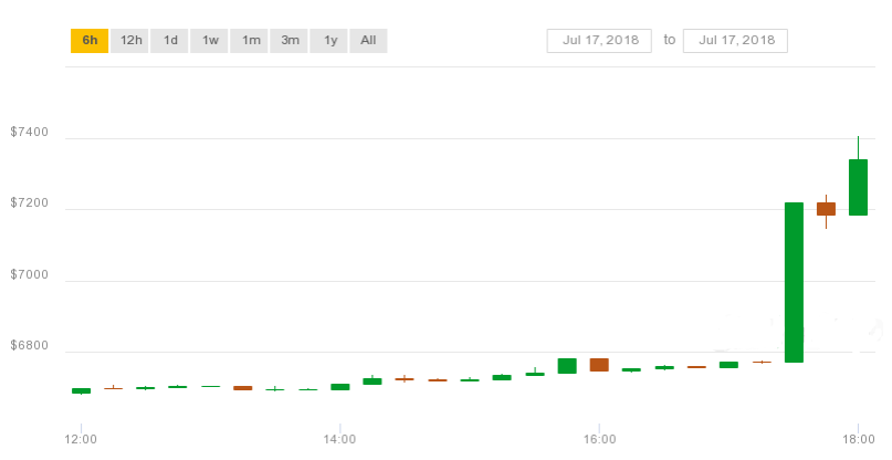 比特幣價格在30分鐘內上漲600美元 現報7459.57