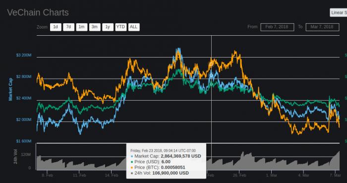 加密貨幣大鱷操縱市場四大手法