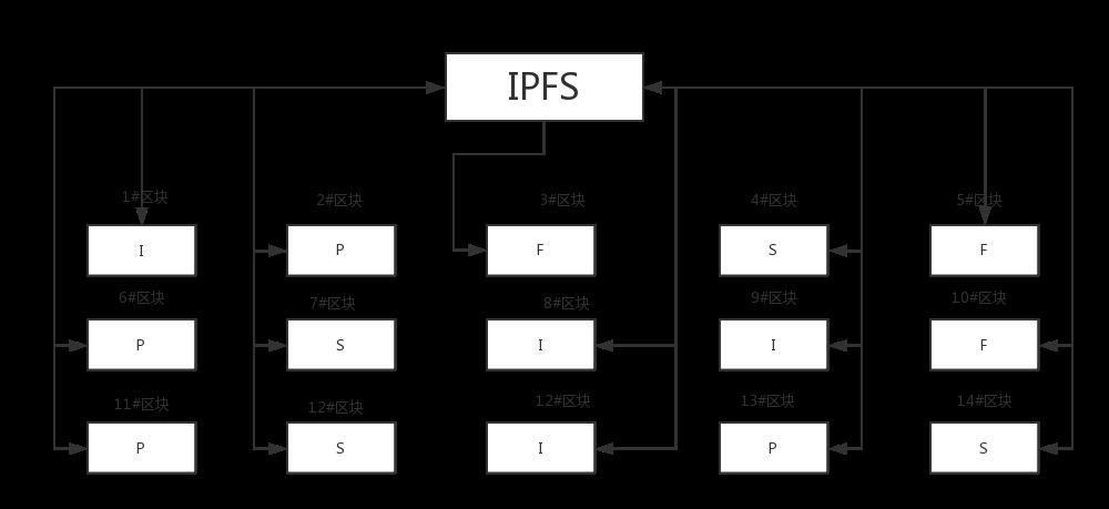 硬盤挖礦 ( 六 ) – 被譽為新一代雲儲存項目Filecoin 簡介| 九十後礦工