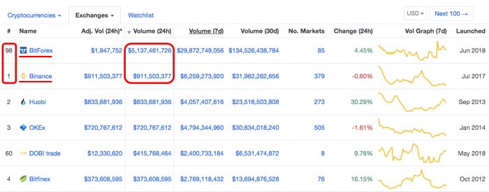 CoinMarketCap上交易所數據作假 研究稱2/3日交易量不可信