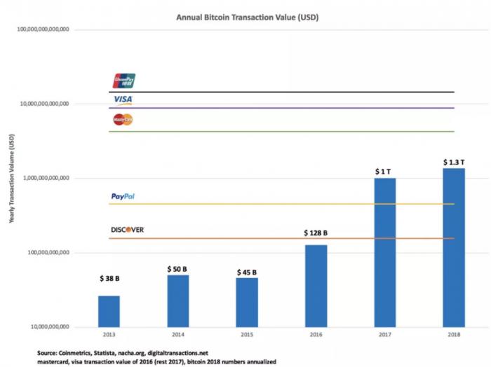 比特幣年轉賬額超PayPal 未來或將超越Visa