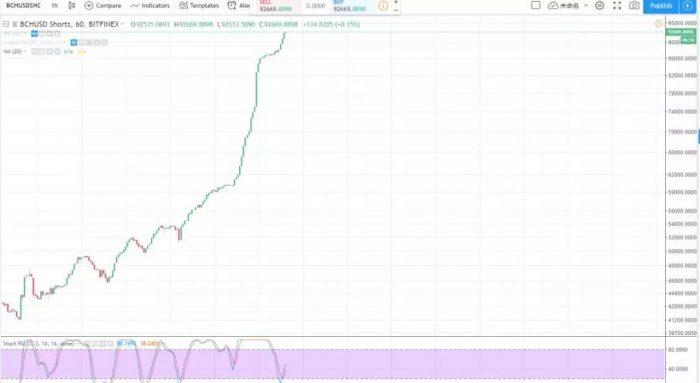 數字貨幣趨勢狂人 | BCH的分叉到底會怎麼影響行情?11月12日行情分析