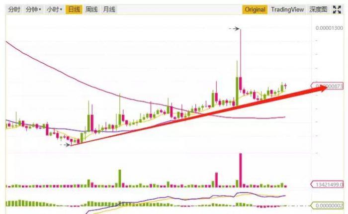 數字貨幣趨勢狂人 | 想要趨勢性上漲必須出現這個信號,11月13日行情分析