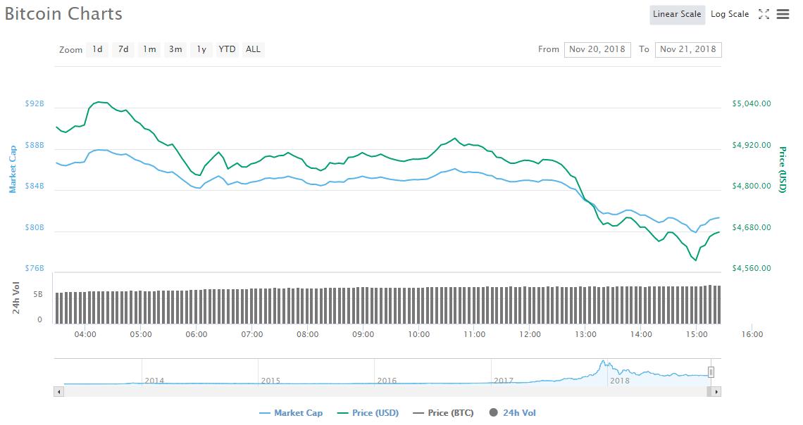 【4595美元】 比特幣再創13個月以來新低