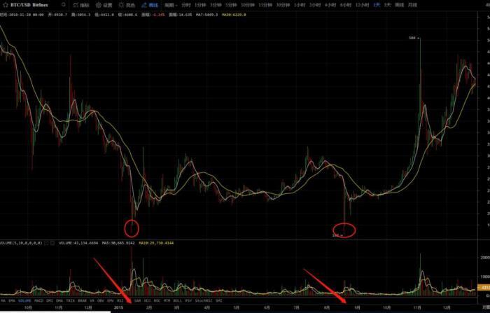 數字貨幣趨勢狂人 | 萬劫不復過後一定是春暖花開,11月20日行情分析