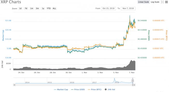 隨著價格上漲至一個月高點,XRP接近50美分