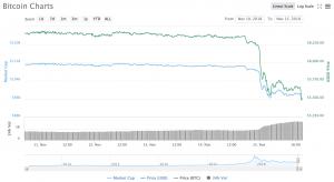 【5,507.98美元】比特幣跌至12個月來新低