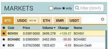 今天BCHSV期貨價格超過BCHABC