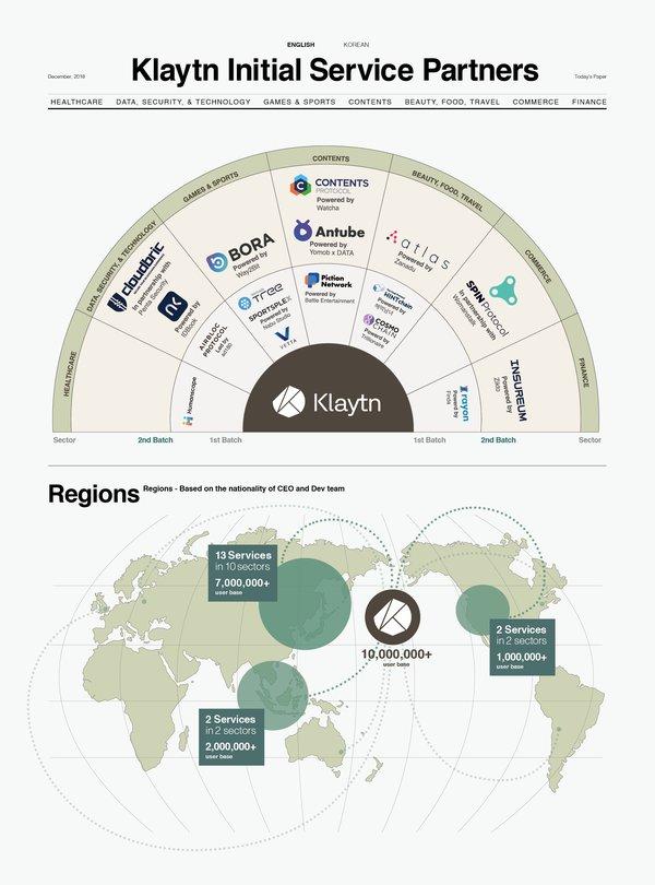 Klaytn 最初的服務合作夥伴