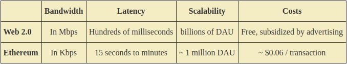 為什麼以太坊1.0失敗而比特幣卻成功了