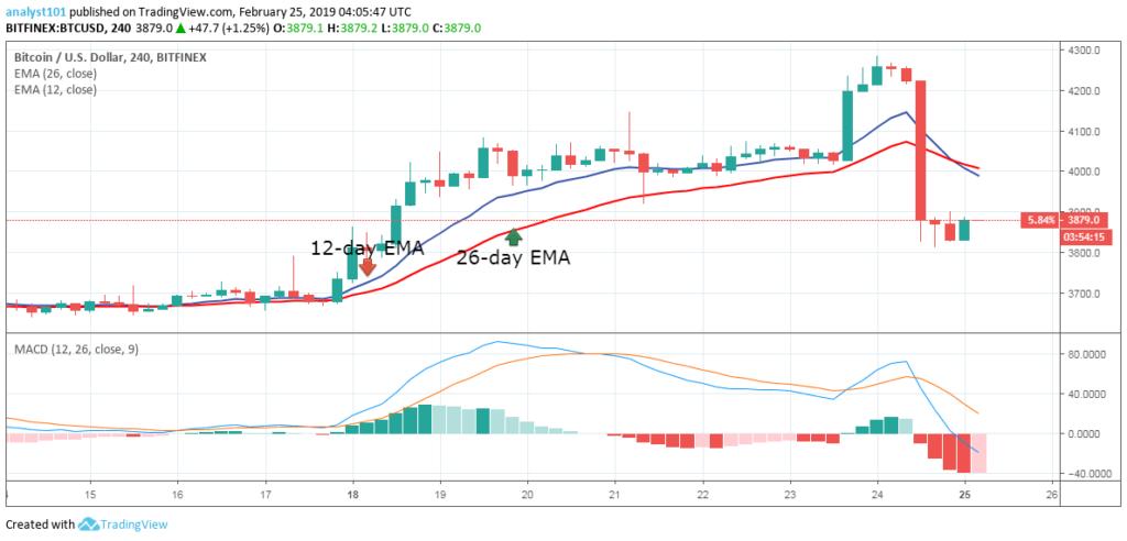 """月25日-比特幣(BTC)每日價格預測"""""""