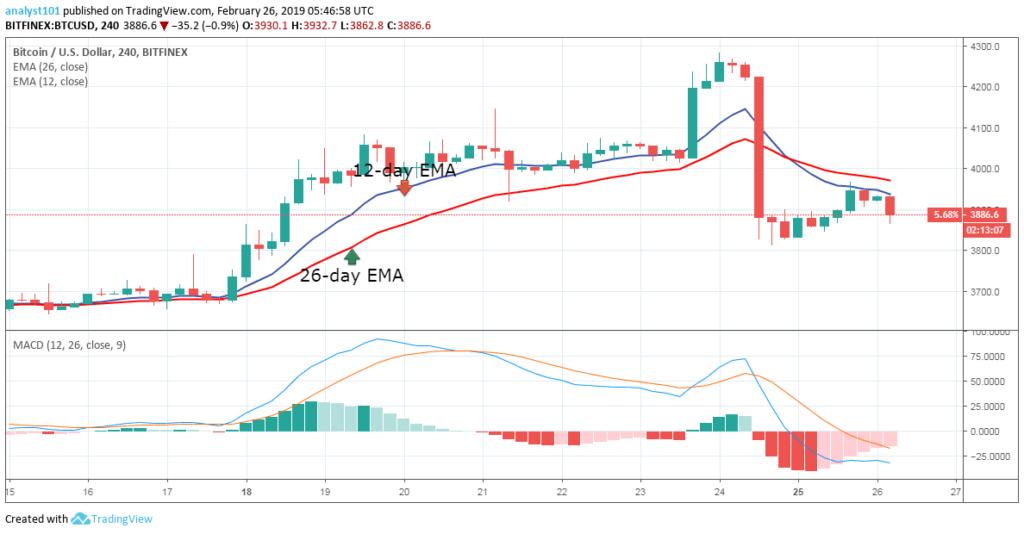 """月26日-比特幣(BTC)每日價格預測"""""""