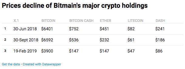 Bitmain去年第三季度的淨損失約5億美元 港交所或因此不批准其IPO申請