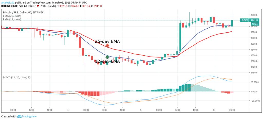 """月6日-比特幣(BTC)每日價格預測"""""""