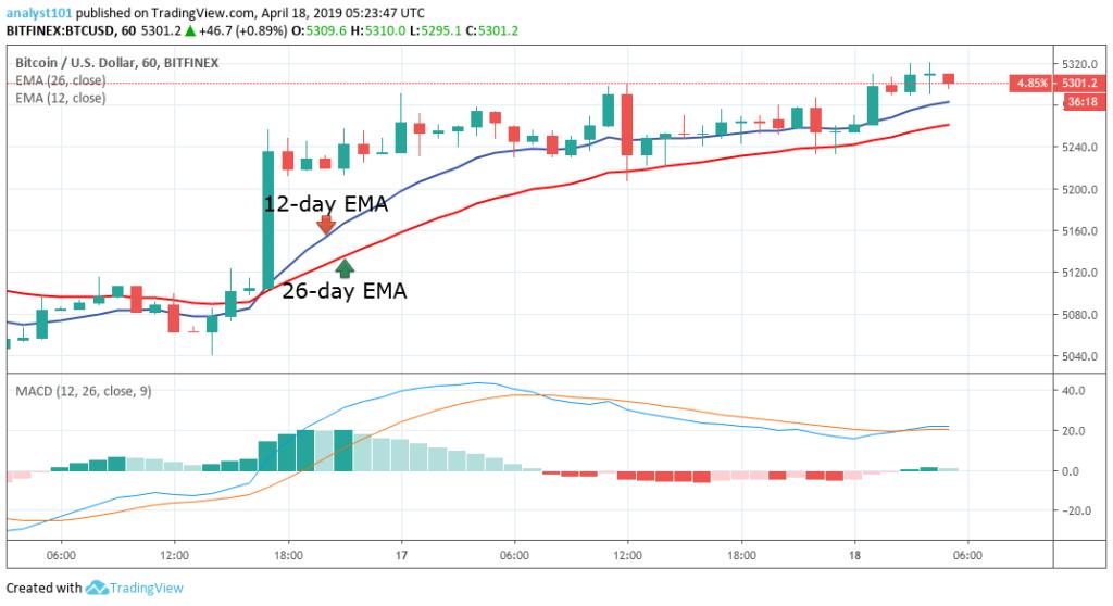 """月18日-比特幣(BTC)每日價格預測"""""""