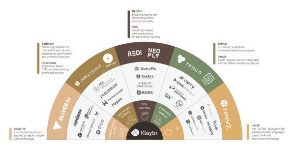 Kakao區塊鏈項目「Klaytn」公佈八位新的初始服務合作夥伴以推動主流採用區塊鏈