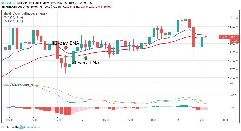 """月16日-比特幣(BTC)每日價格走勢"""""""