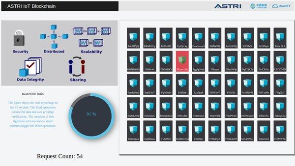 區塊鏈技術儲存數據系統