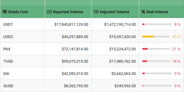 BTI報告:CMC前25交易所 17所數據造假率超90%