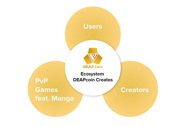 DEAPcoin:「PlayMining」生態系統中的關鍵貨幣