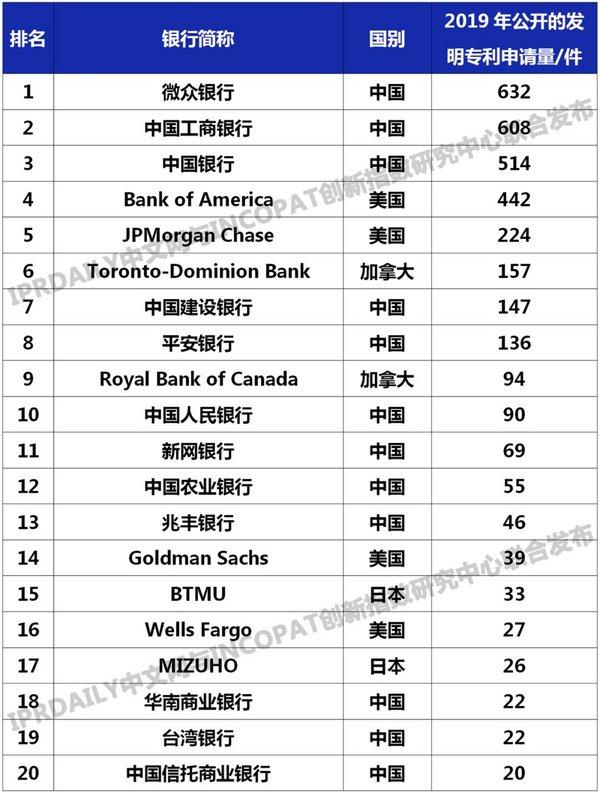 專利排行榜Top20