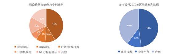微眾銀行2019專利主要分佈圖