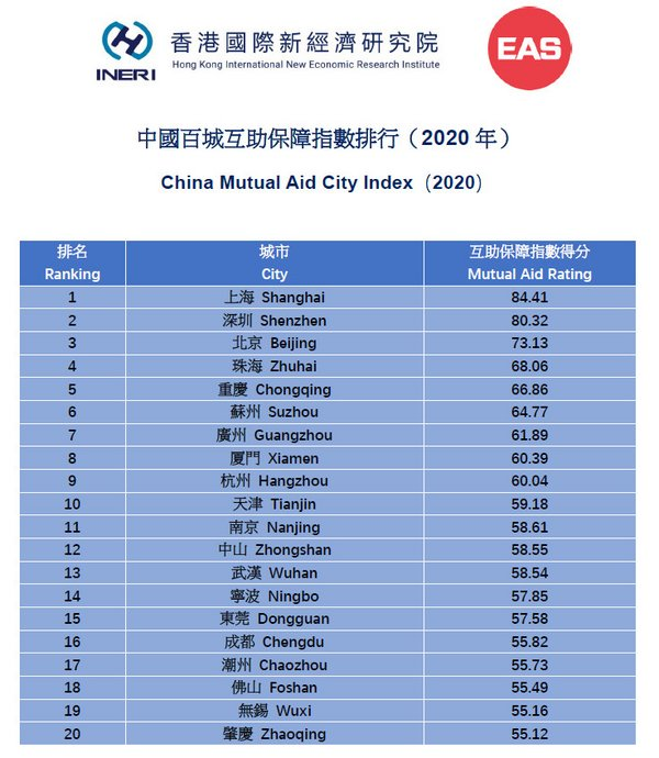 中國城市互助保障指數排行(2020年)