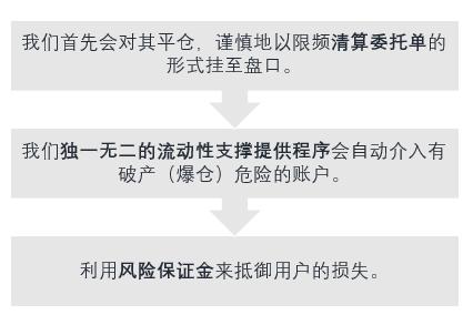 FTX-强制平仓说明