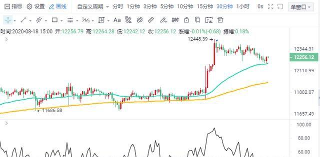 俞泽言币:8.18比特币短线回落只是蓄能,并不影响后期的上涨