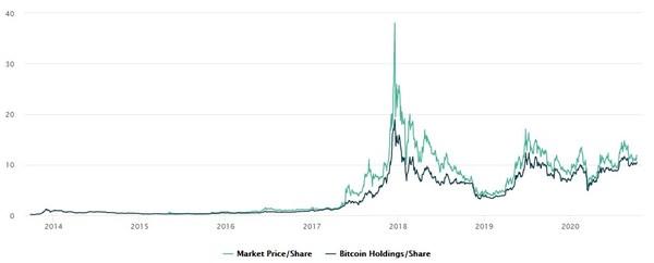 圖2:GBTC份額價格與比特幣價格的歷史對比,數據截止2020年10月9日 | Source:數據通過公開資料收集 製圖:IDEG