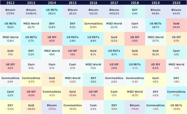 圖1:2012-2020大類宏觀資產收益表現,數據截止2020年7月 | Source:公開資料獲取 製圖:IDEG