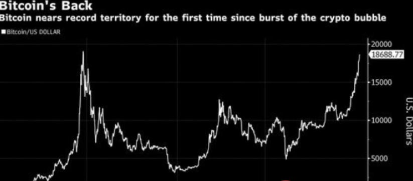 比特币逼近19000美元 ,年内涨幅154%,真信徒认为再创新高指日可待