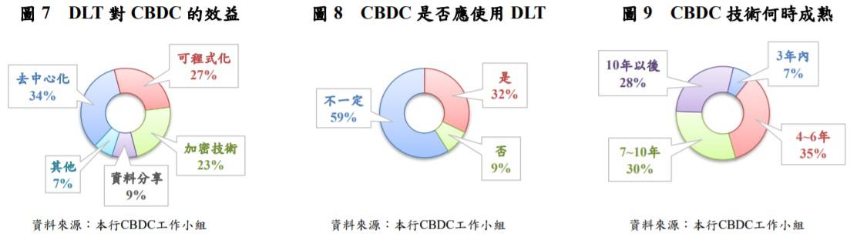 台灣央行規劃 CBDC  三大實驗場景!業者:技術成熟尚需 7 年