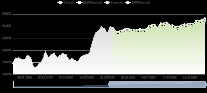 比特幣價格預測 23/12/2020