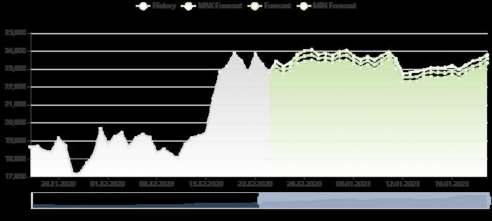 比特幣價格預測 24/12/2020