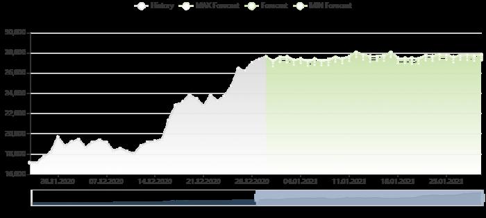 比特幣價格預測 30/12/2020