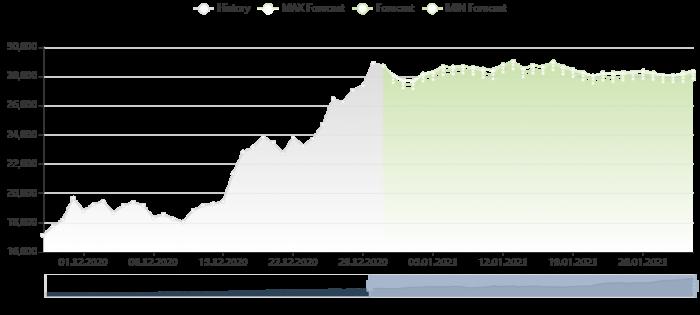 比特幣價格預測 31/12/2020