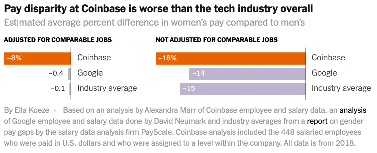 薪資差距多達 20%!紐時爆料 Coinbase 性別、種族待遇不平等
